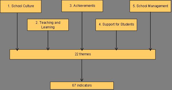 framework of methodology