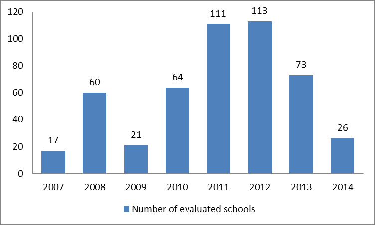 number of evaluated schools (EN)